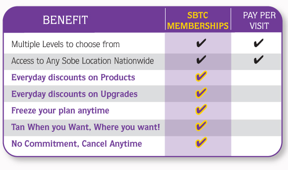 Benefits, Multiple levels to choose from SBTC memberships yes, pay per visit yes. Access to any sobe location nationwide, SBTC Memberships Yes, Pay per visit No. Everyday discounts on Products, SBTC memberships Yes, Pay per visit no. Everyday discounts on Upgrades, SBTC Memberships Yes, Pay per visit No. Freeze your plan anytime, SBTC memberships Yes, Pay per visit No. Tan when you want, Where you want! SBTC memberships Yes, Payper Visit No. No Commitment, Cancel Anytime SBTC memberships Yes, Pay per visit No.